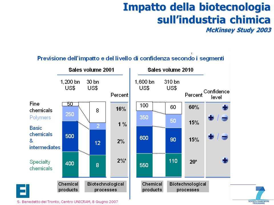 S. Benedetto del Tronto, Centro UNICRAM, 8 Giugno 2007 Impatto della biotecnologia sullindustria chimica McKinsey Study 2003