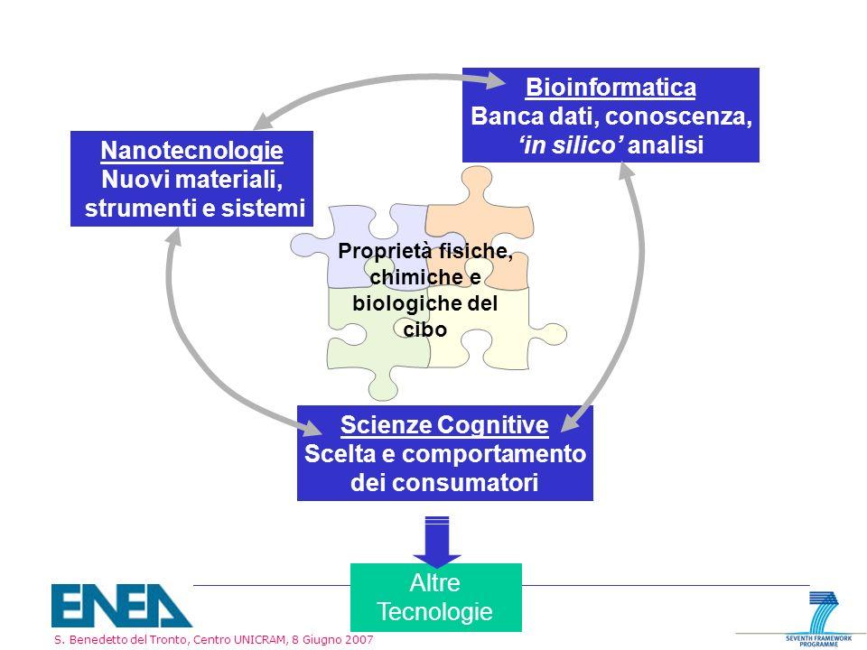 S. Benedetto del Tronto, Centro UNICRAM, 8 Giugno 2007 Scienze Cognitive Scelta e comportamento dei consumatori Nanotecnologie Nuovi materiali, strume