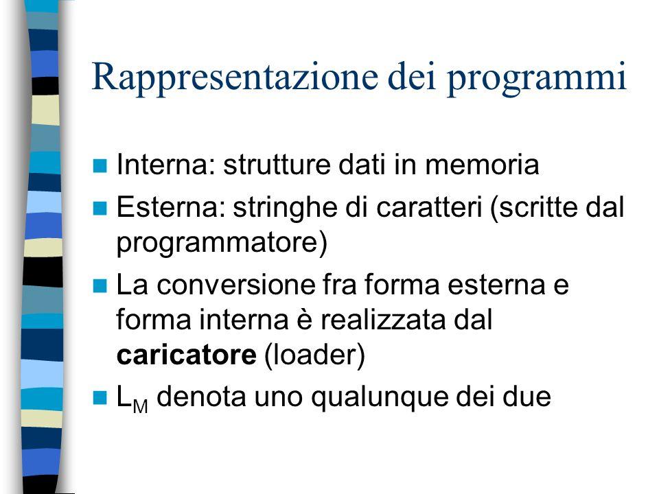 Il linguaggio di una macchina astratta M macchina astratta L M linguaggio macchina di M: è il linguaggio in cui si esprimono tutti i programmi interpr