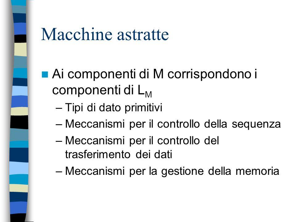 Rappresentazione dei programmi Interna: strutture dati in memoria Esterna: stringhe di caratteri (scritte dal programmatore) La conversione fra forma
