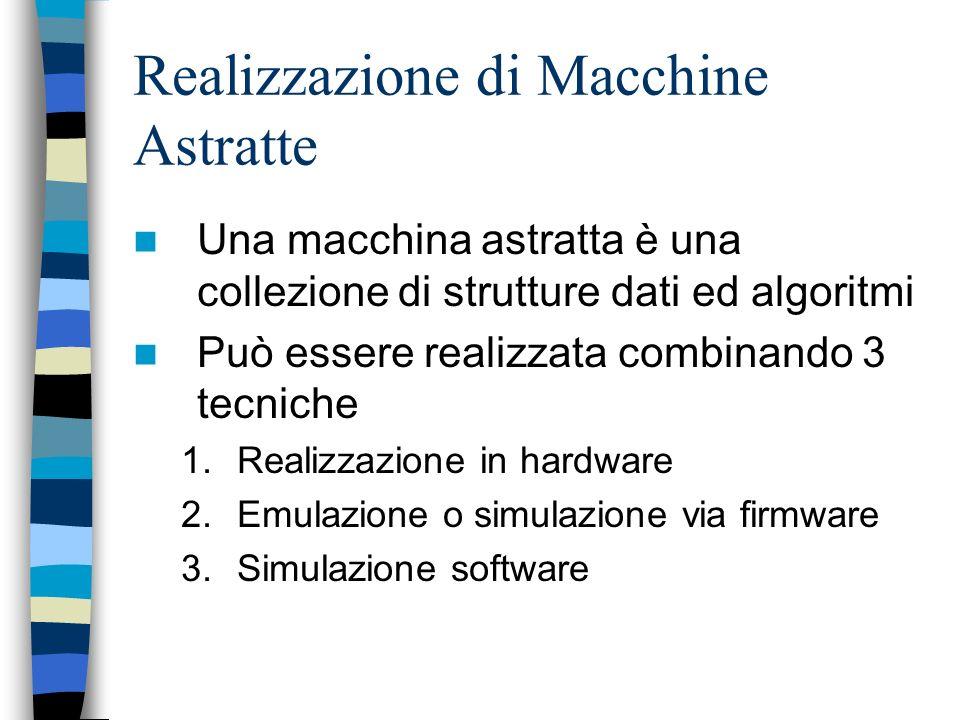 Macchine astratte Ai componenti di M corrispondono i componenti di L M –Tipi di dato primitivi –Meccanismi per il controllo della sequenza –Meccanismi