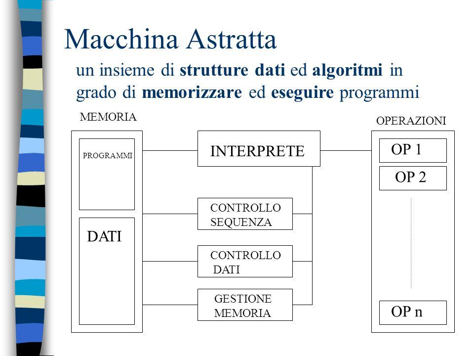 Macchine astratte Sono un insieme di concetti che sintetizzano le caratteristiche base di ogni linguaggio di programmazione Sono un modello di riferim