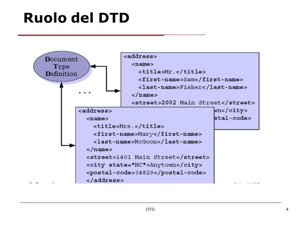 DTD5 Un DTD e un documento che definisce in modo formale, le regole di una classe di documenti XML In un DTD si possono dichiarare: Gli elementi utilizzabili, in che ordine e con quante occorrenze possono essere nidificati tra loro Quali attributi sono applicabili a ciascun elemento, se sono obbligatori e quali sono i loro valori predefiniti Le entità e le annotazioni utilizzabili allinterno del documento XML o del DTD stesso