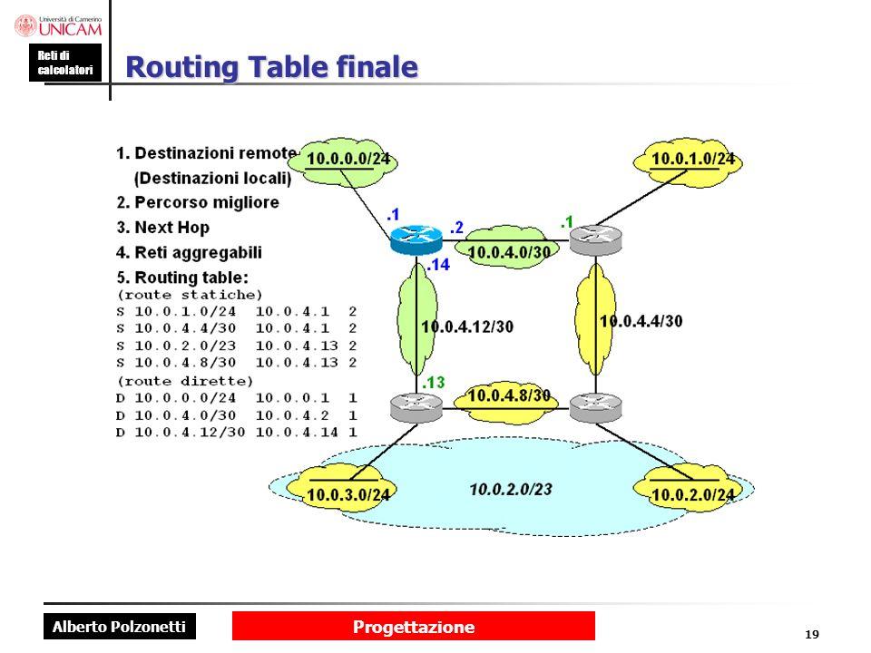 Alberto Polzonetti Reti di calcolatori Progettazione 19 Routing Table finale