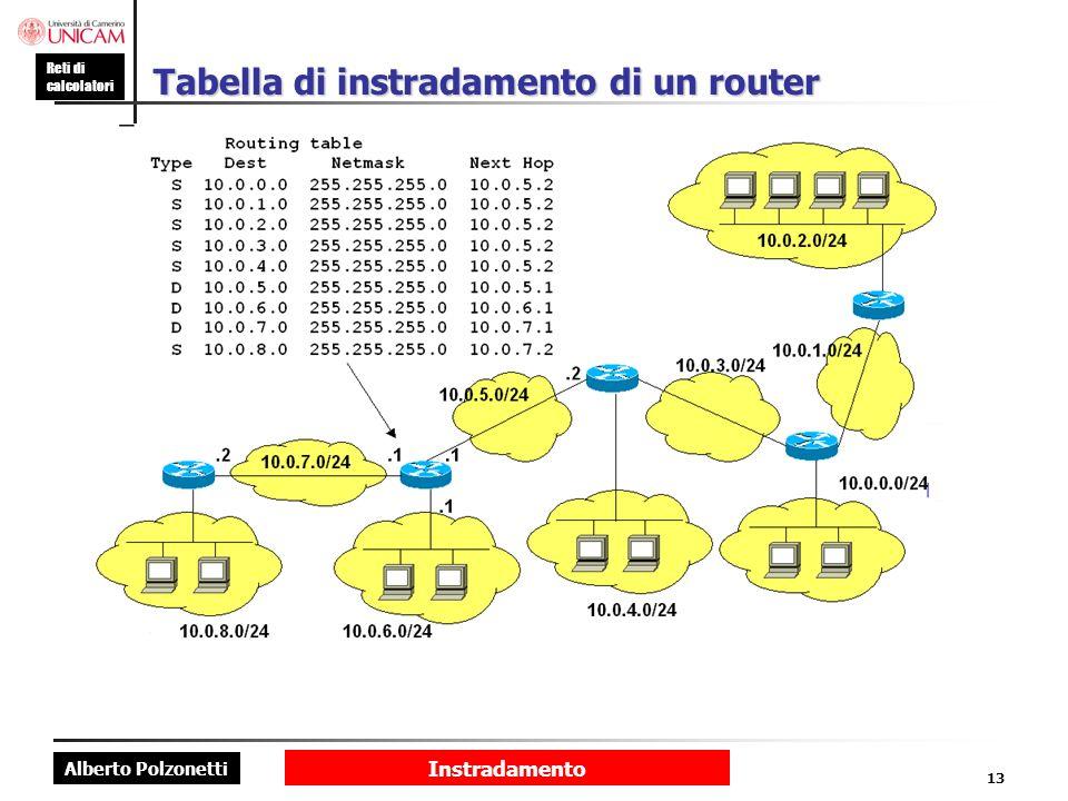 Alberto Polzonetti Reti di calcolatori Instradamento 13 Tabella di instradamento di un router