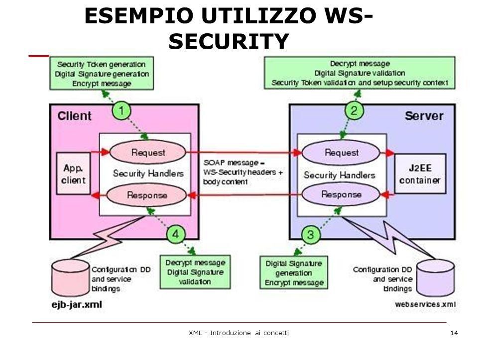 ESEMPIO UTILIZZO WS- SECURITY XML - Introduzione ai concetti14