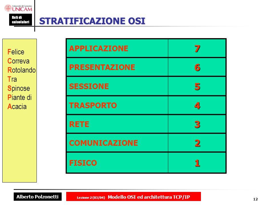 Alberto Polzonetti Reti di calcolatori Lezione 2 (03/04) Modello OSI ed architettura TCP/IP 12 STRATIFICAZIONE OSI APPLICAZIONE7 PRESENTAZIONE6 SESSIO