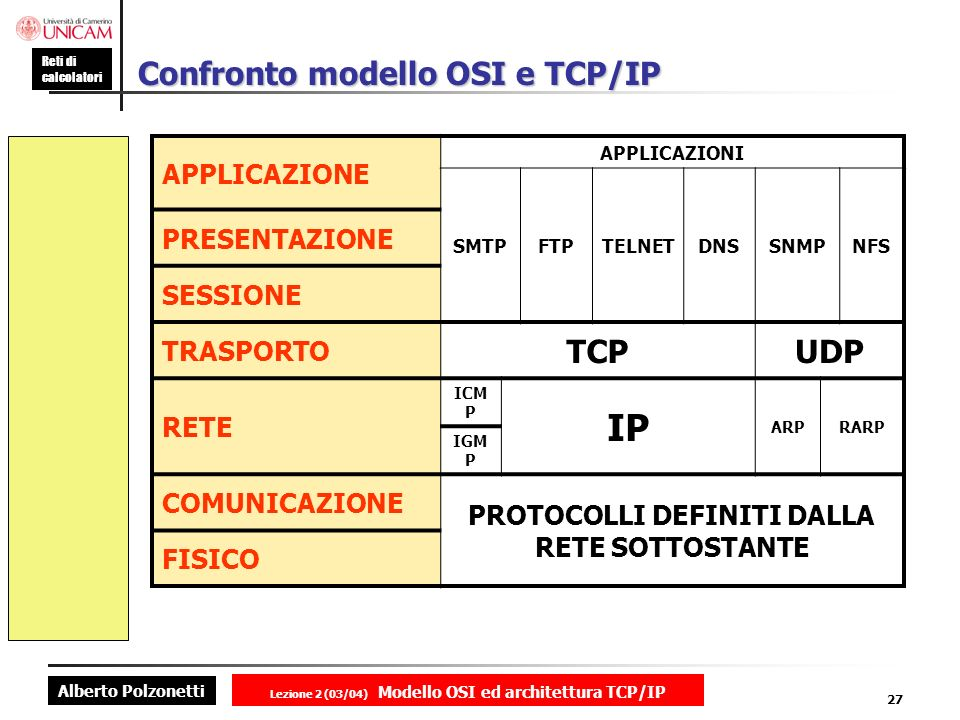 Alberto Polzonetti Reti di calcolatori Lezione 2 (03/04) Modello OSI ed architettura TCP/IP 27 Confronto modello OSI e TCP/IP APPLICAZIONE APPLICAZION