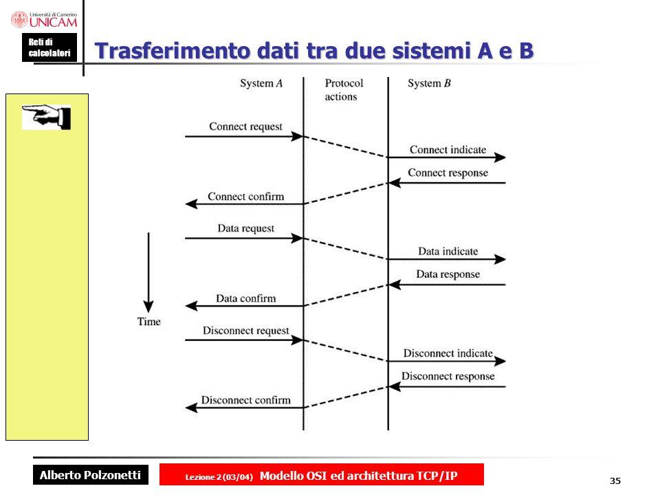 Alberto Polzonetti Reti di calcolatori Lezione 2 (03/04) Modello OSI ed architettura TCP/IP 35 Trasferimento dati tra due sistemi A e B