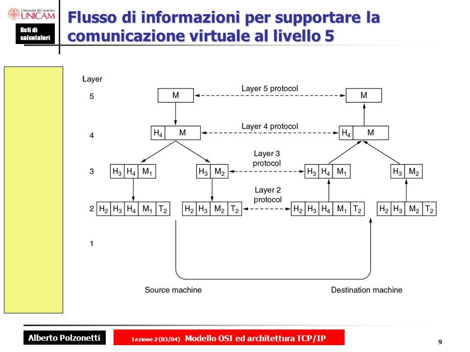 Alberto Polzonetti Reti di calcolatori Lezione 2 (03/04) Modello OSI ed architettura TCP/IP 9 Flusso di informazioni per supportare la comunicazione v