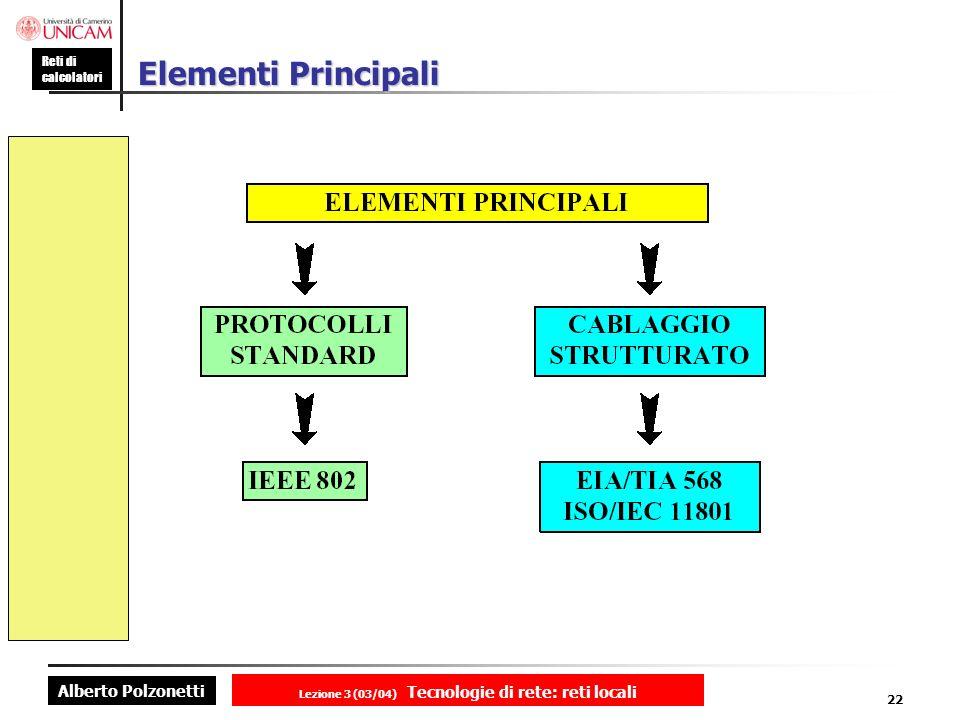 Alberto Polzonetti Reti di calcolatori Lezione 3 (03/04) Tecnologie di rete: reti locali 22 Elementi Principali
