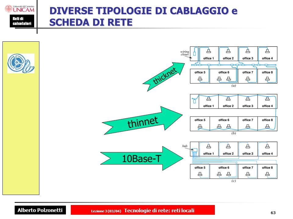 Alberto Polzonetti Reti di calcolatori Lezione 3 (03/04) Tecnologie di rete: reti locali 63 DIVERSE TIPOLOGIE DI CABLAGGIO e SCHEDA DI RETE thicknet t