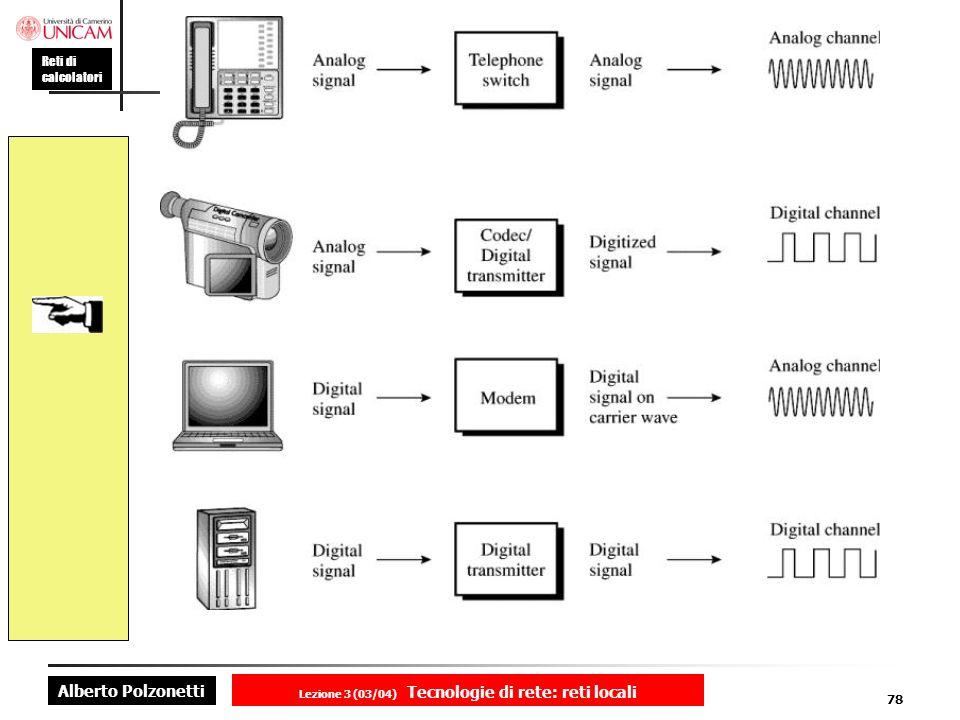 Alberto Polzonetti Reti di calcolatori Lezione 3 (03/04) Tecnologie di rete: reti locali 78