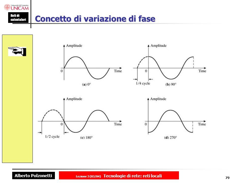 Alberto Polzonetti Reti di calcolatori Lezione 3 (03/04) Tecnologie di rete: reti locali 79 Concetto di variazione di fase