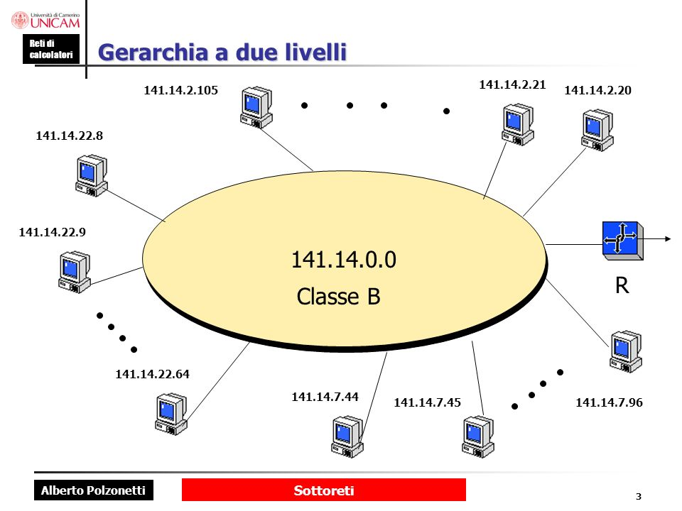 Alberto Polzonetti Reti di calcolatori Sottoreti 3 Gerarchia a due livelli 141.14.0.0 141.14.2.105 141.14.2.21 141.14.2.20 R Classe B 141.14.22.8 141.