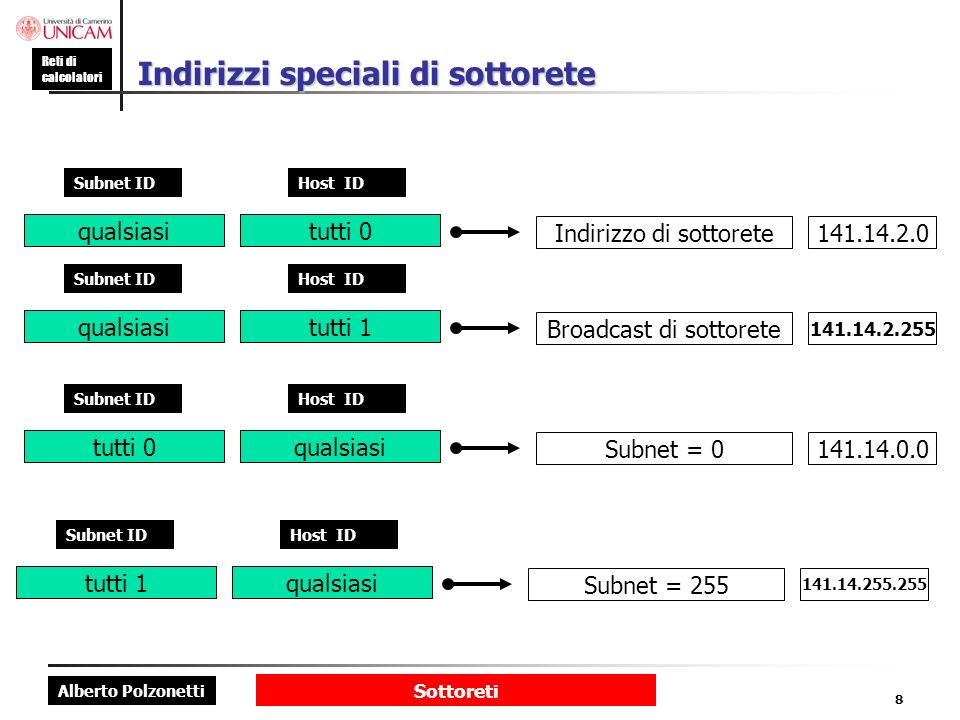 Alberto Polzonetti Reti di calcolatori Sottoreti 8 Indirizzi speciali di sottorete qualsiasi Subnet ID tutti 0 Host ID Indirizzo di sottorete141.14.2.