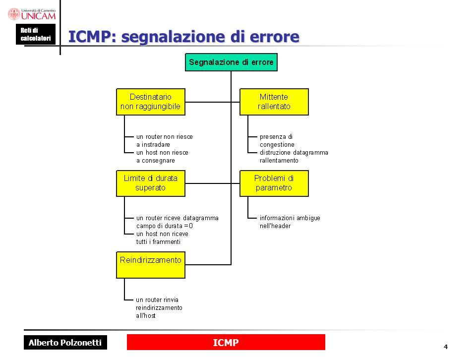 Alberto Polzonetti Reti di calcolatori ICMP 4 ICMP: segnalazione di errore