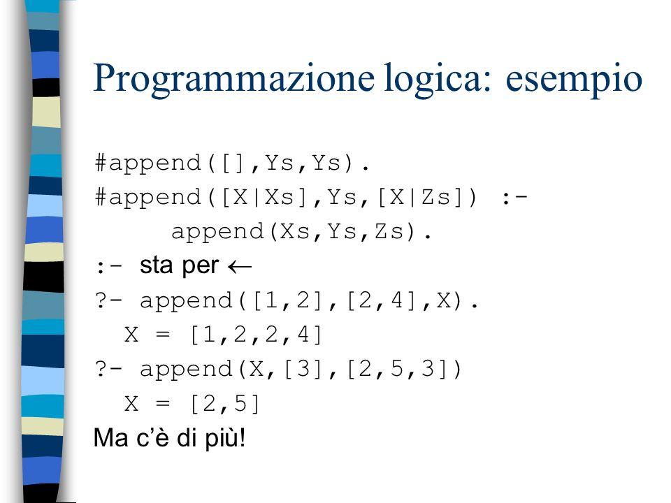 Programmazione logica Un programma logico è la definizione di un certo numero di predicati della logica del primo ordine Limitazione: la definizione p