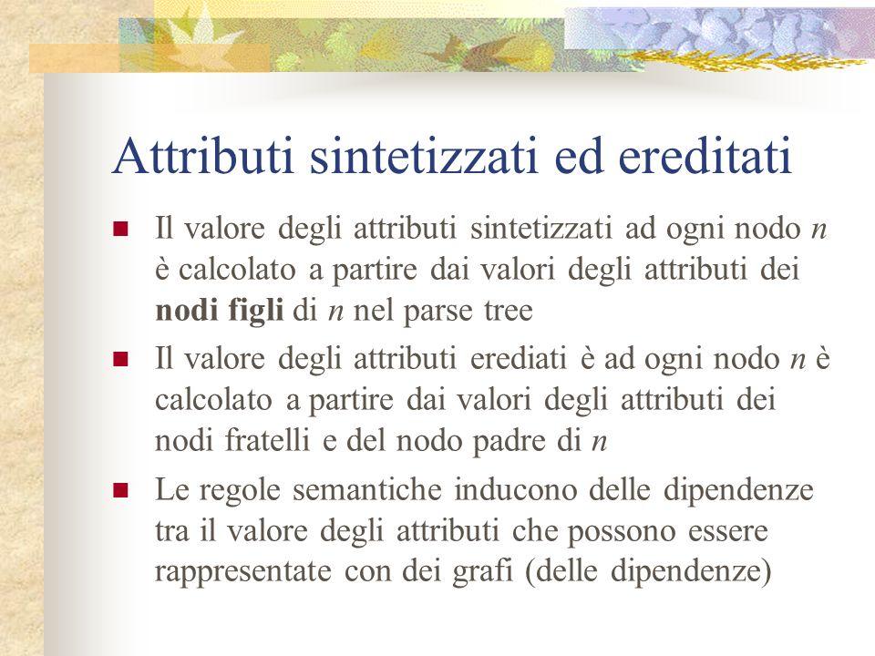 Definizioni guidate dalla sintassi Possiamo pensare ad ogni nodo del parse tree come ad un record i cui campi sono i nomi degli attributi Ogni attribu