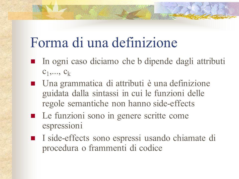Forma di una definizione Ogni produzione A ha associato un insieme di regole semantiche della forma: b := f(c 1,c 2,...,c k ) f è una funzione c 1,...