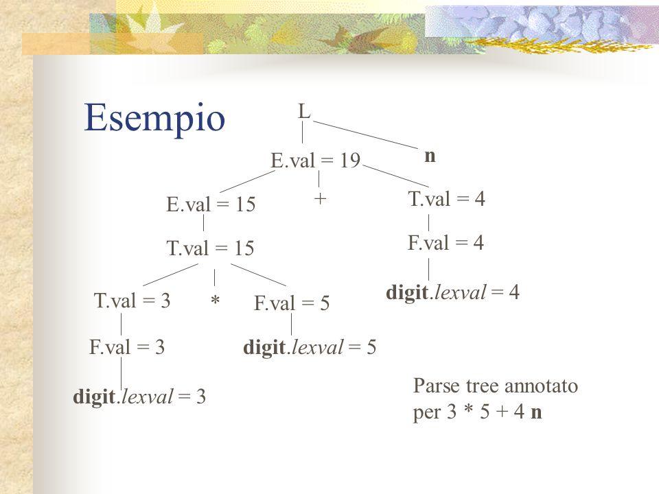 Definizioni S-attributed Nella pratica gli attributi sintetizzati sono i più usati Una definizione che usi solo attributi sintetizzati è chiamata S-at