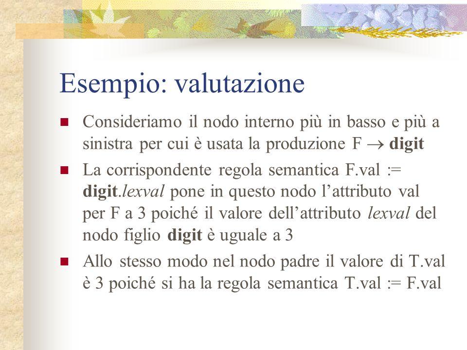 Esempio L E.val = 19 n E.val = 15 +T.val = 4 T.val = 15 T.val = 3 *F.val = 5 F.val = 3 digit.lexval = 3 digit.lexval = 5 F.val = 4 digit.lexval = 4 Pa