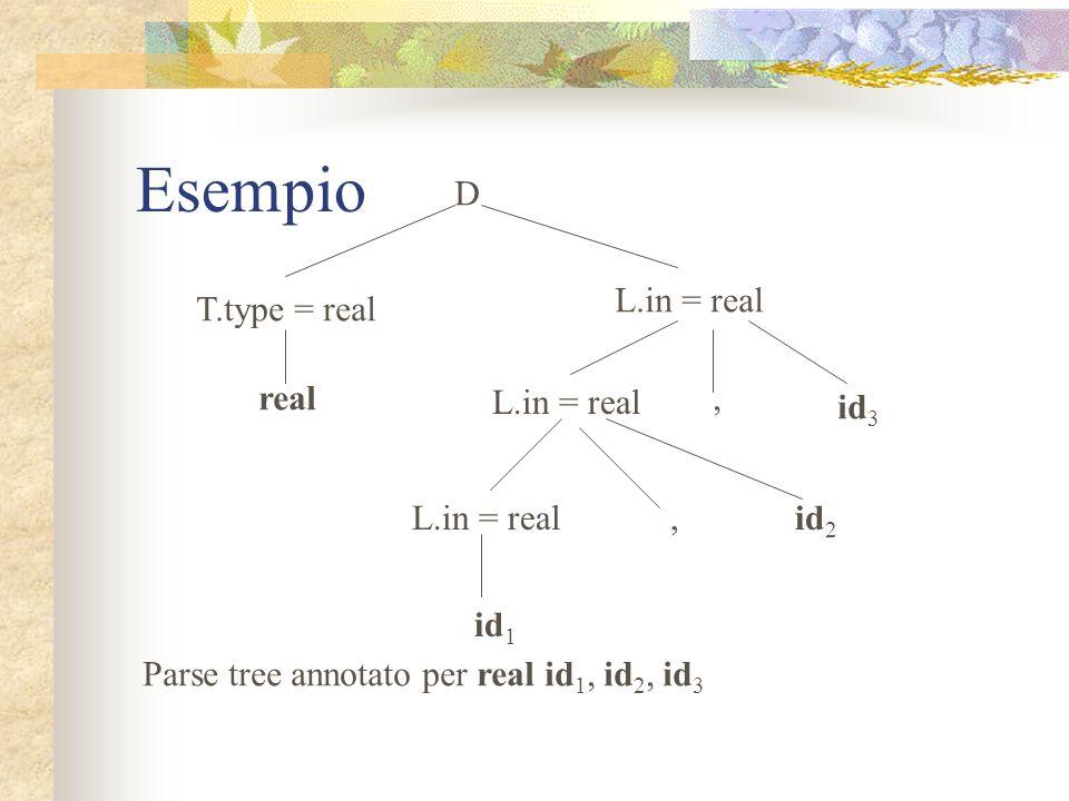 Esempio: spiegazioni Una dichiarazione D è costituita (ad esempio in C, o in Java) dal nome del tipo T seguito da una lista L di identificatori in è u
