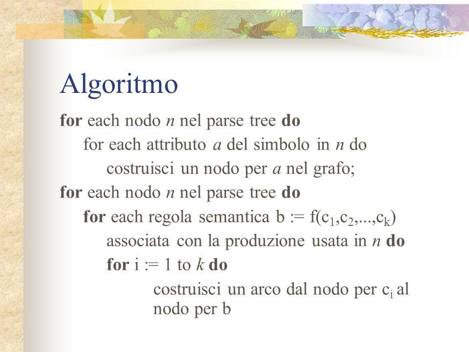 Costruzione dei grafi Prima di tutto rendiamo uniformi le regole semantiche ponendole tutte nella forma b := f(c 1,c 2,...,c k ) Per le chiamate di pr