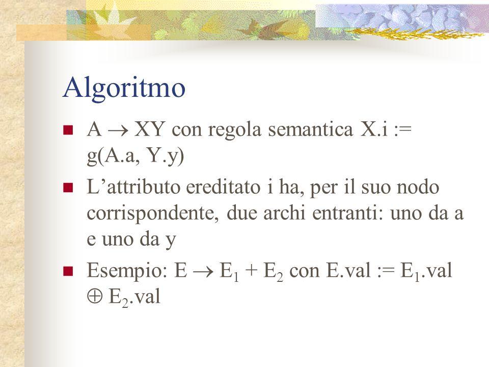 Algoritmo A XY con regola semantica A.a := f(X.x, Y.y) Lattributo sintetizzato a dipende dagli attributi x e y di X e Y risp. Se questa produzione è u
