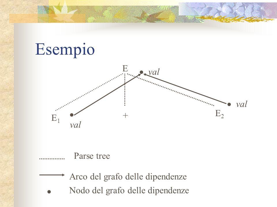Algoritmo A XY con regola semantica X.i := g(A.a, Y.y) Lattributo ereditato i ha, per il suo nodo corrispondente, due archi entranti: uno da a e uno d