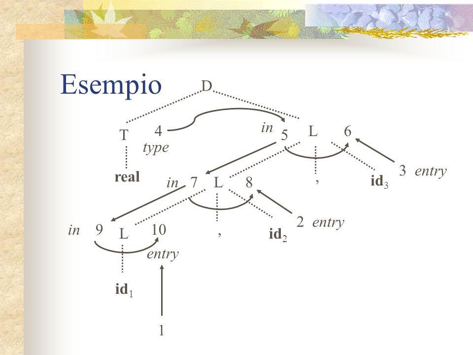 Esempio E E1E1 + E2E2 val Parse tree Arco del grafo delle dipendenze Nodo del grafo delle dipendenze