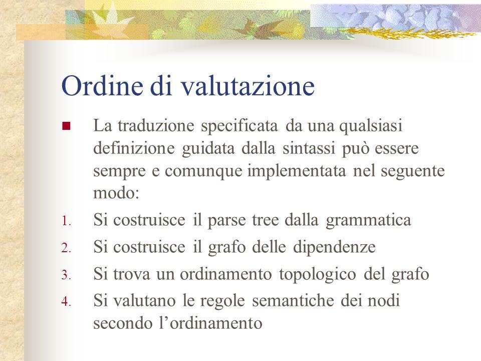 Ordine di valutazione Un qualsiasi ordinamento topologico del grafo delle dipendenze dà un ordine valido in cui le regole semantiche possono essere va
