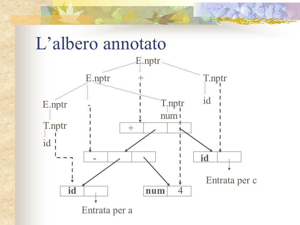 Syntree PRODUZIONIREGOLE SEMANTICHE E E 1 + T E.nptr := mknode(+, E 1.nptr, T.nptr) E E 1 - T E.nptr := mknode(-, E 1.nptr, T.nptr) E T E.nptr := T.np