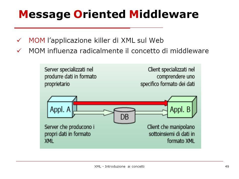 XML - Introduzione ai concetti49 Message Oriented Middleware MOM lapplicazione killer di XML sul Web MOM influenza radicalmente il concetto di middleware