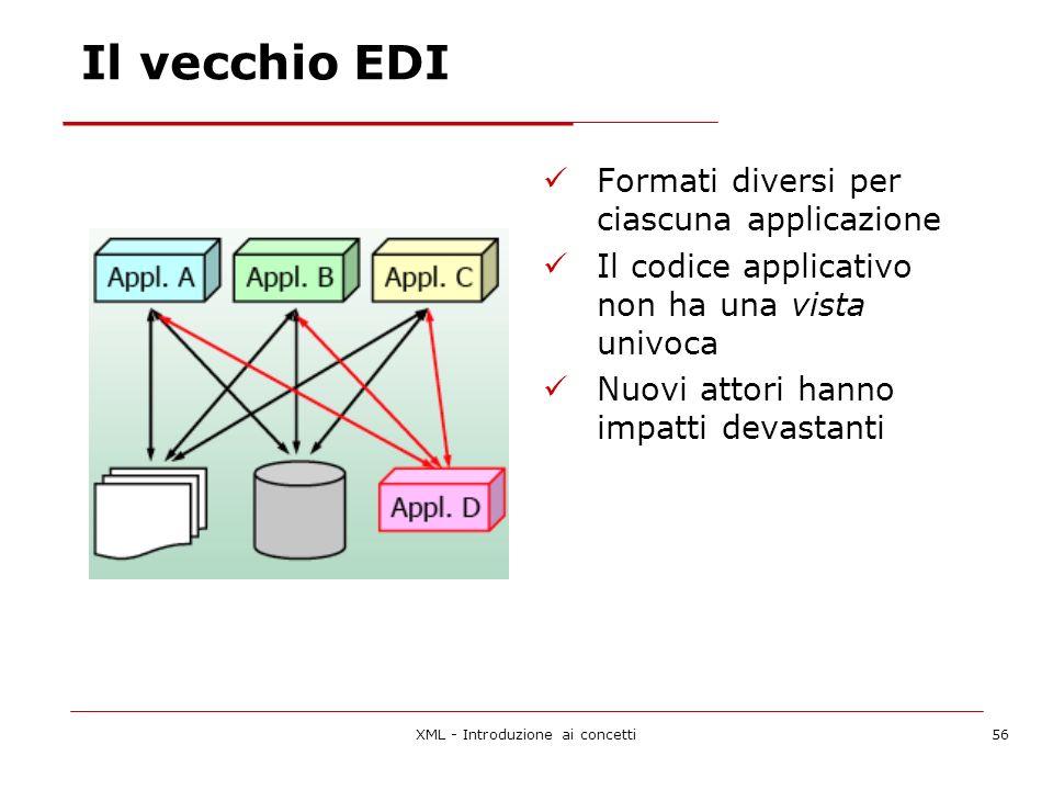XML - Introduzione ai concetti56 Il vecchio EDI Formati diversi per ciascuna applicazione Il codice applicativo non ha una vista univoca Nuovi attori hanno impatti devastanti
