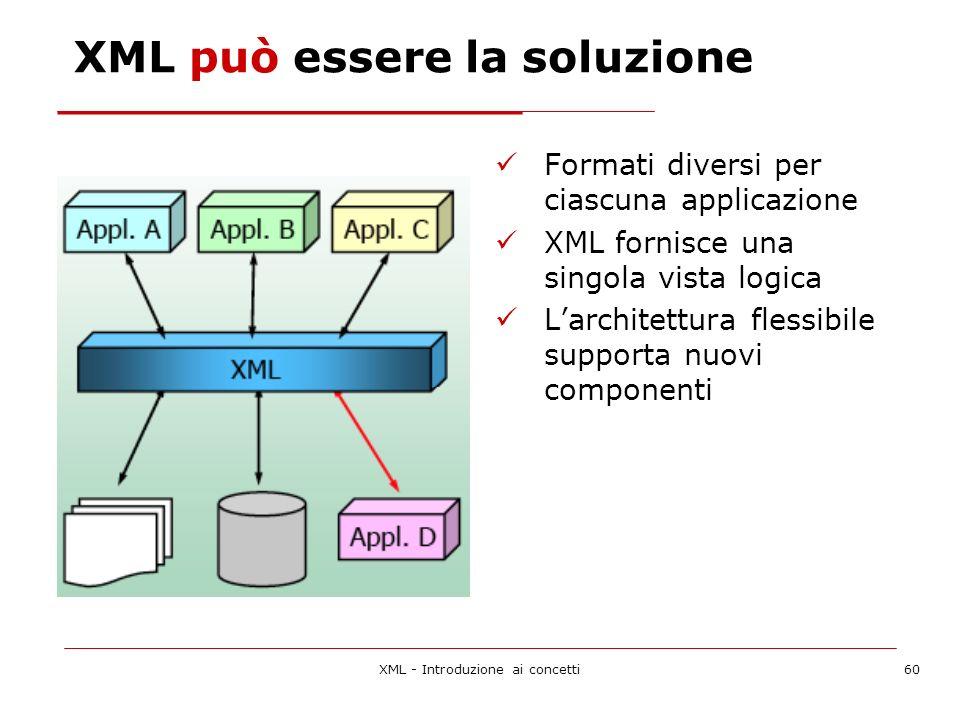 XML - Introduzione ai concetti60 XML può essere la soluzione Formati diversi per ciascuna applicazione XML fornisce una singola vista logica Larchitettura flessibile supporta nuovi componenti