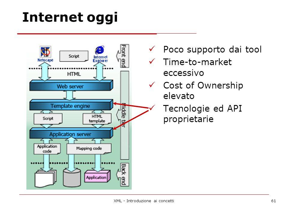 XML - Introduzione ai concetti61 Internet oggi Poco supporto dai tool Time-to-market eccessivo Cost of Ownership elevato Tecnologie ed API proprietarie
