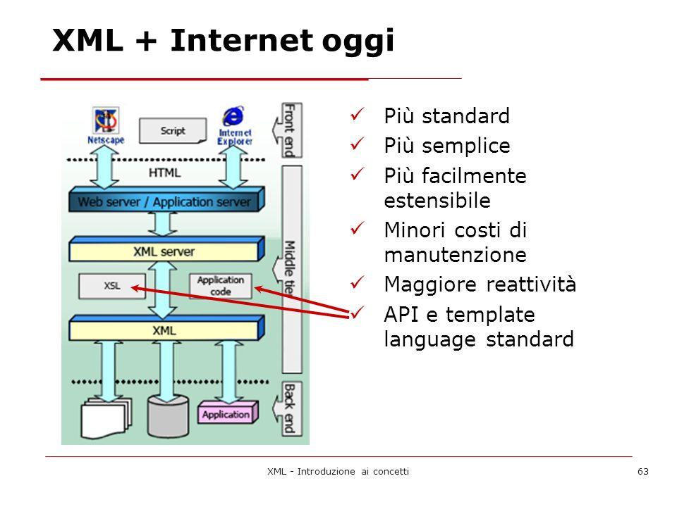XML - Introduzione ai concetti63 XML + Internet oggi Più standard Più semplice Più facilmente estensibile Minori costi di manutenzione Maggiore reattività API e template language standard