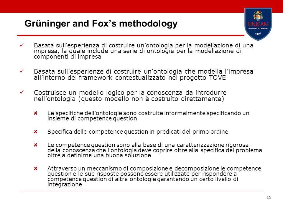 15 Grüninger and Foxs methodology Basata sullesperienza di costruire unontologia per la modellazione di una impresa, la quale include una serie di ont