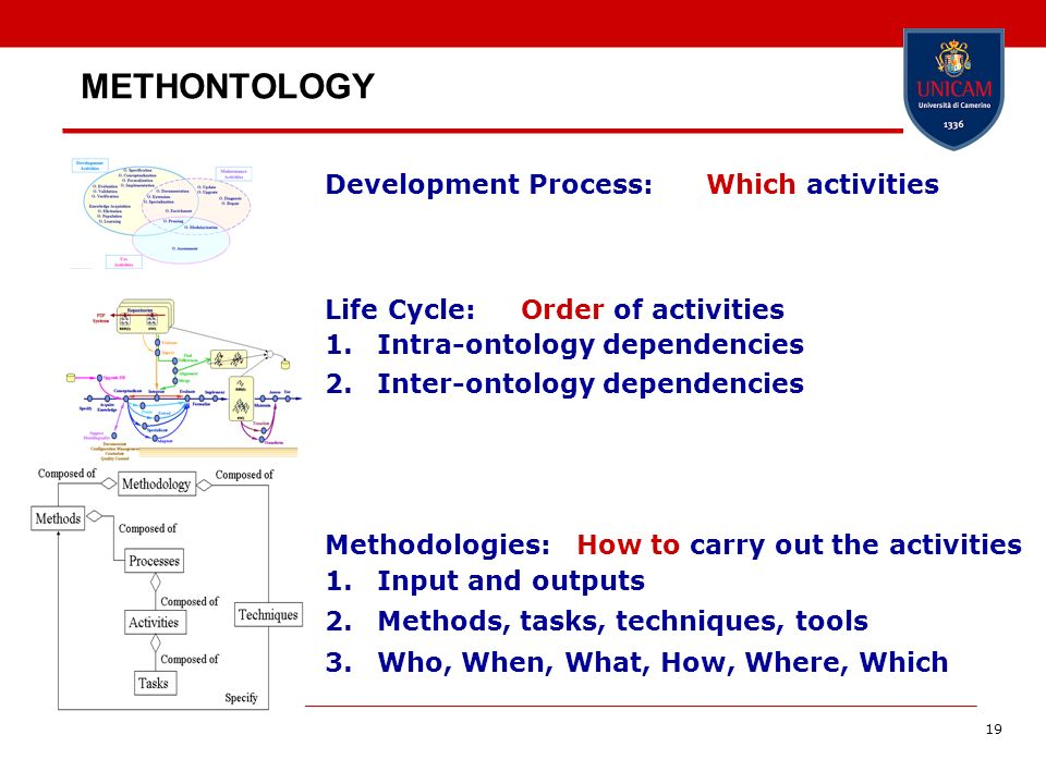 19 METHONTOLOGY Development Process: Which activities Life Cycle: Order of activities 1.Intra-ontology dependencies 2.Inter-ontology dependencies Meth