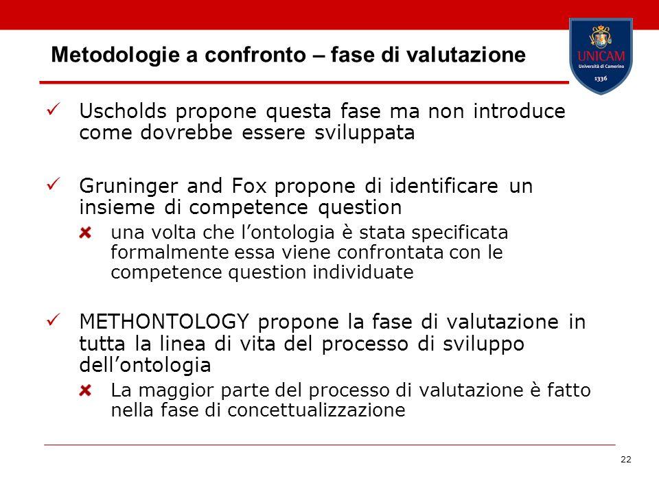 22 Metodologie a confronto – fase di valutazione Uscholds propone questa fase ma non introduce come dovrebbe essere sviluppata Gruninger and Fox propo
