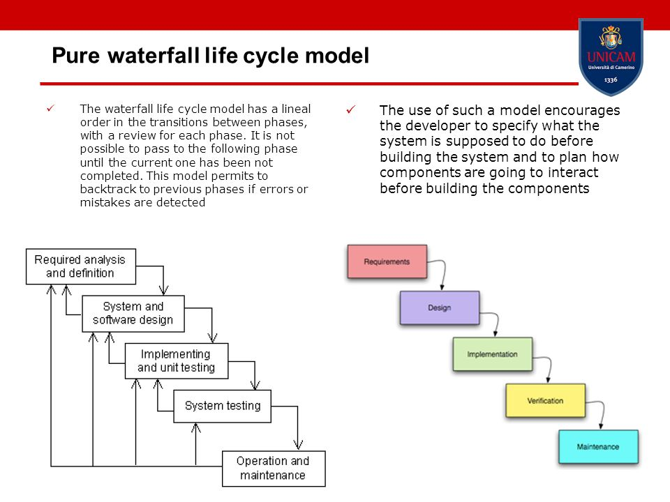 27 Pure waterfall life cycle model The waterfall life cycle model has a lineal order in the transitions between phases, with a review for each phase.