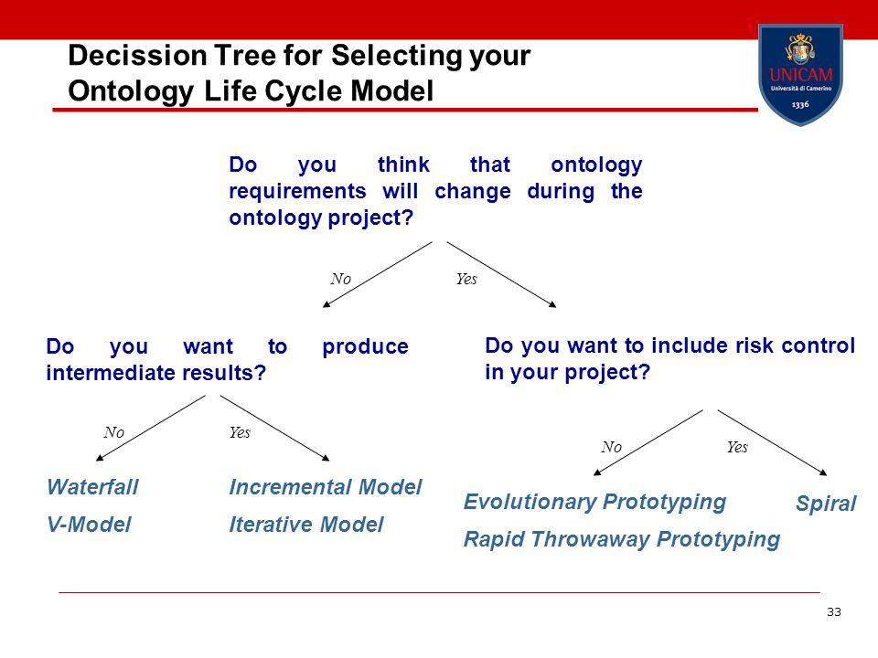 33 Decission Tree for Selecting your Ontology Life Cycle Model Do you think that ontology requirements will change during the ontology project? NoYes