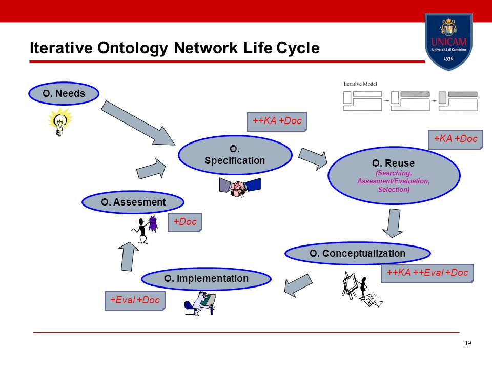 39 Iterative Ontology Network Life Cycle O. Specification O. Needs ++KA +Doc O. Reuse (Searching, Assesment/Evaluation, Selection) +KA +Doc O. Concept