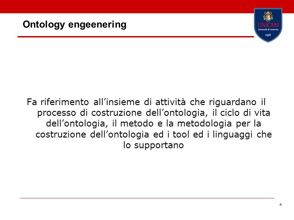 4 Ontology engeenering Fa riferimento allinsieme di attività che riguardano il processo di costruzione dellontologia, il ciclo di vita dellontologia,