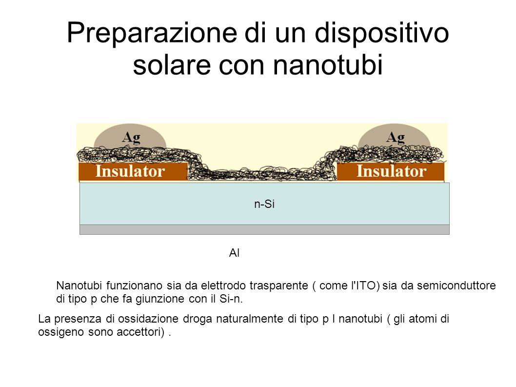 Preparazione di un dispositivo solare con nanotubi n-Si Al Nanotubi funzionano sia da elettrodo trasparente ( come l ITO) sia da semiconduttore di tipo p che fa giunzione con il Si-n.