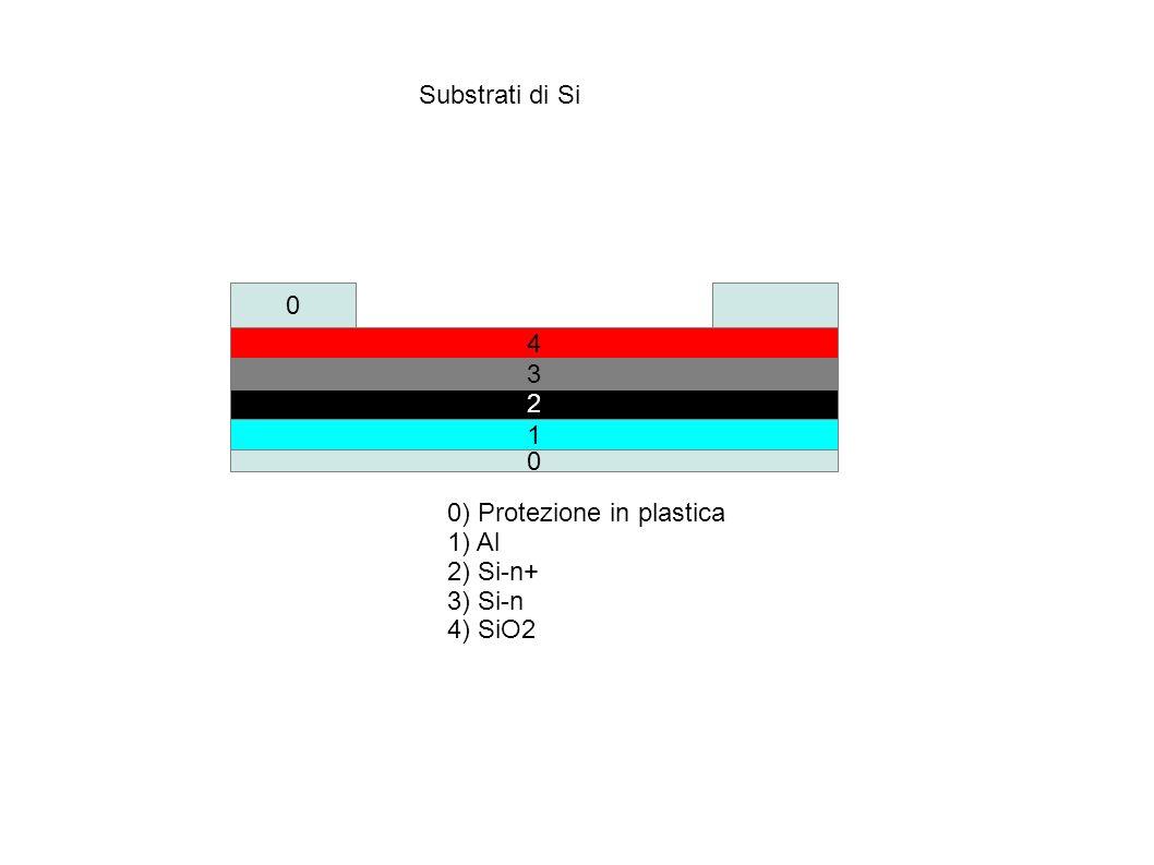 1 2 4 0 3 HF 0) Protezione in plastica 1) Al 2) Si-n+ 3) Si-n 4) SiO2 Attacco con soluzione di acido HF (5%) 0