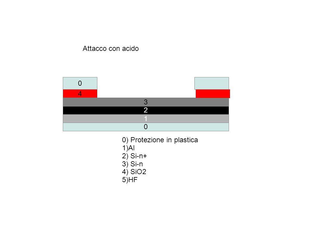 0 2 4 0 3 0) Protezione in plastica 1)Al 2) Si-n+ 3) Si-n 4) SiO2 5)HF Attacco con acido 1