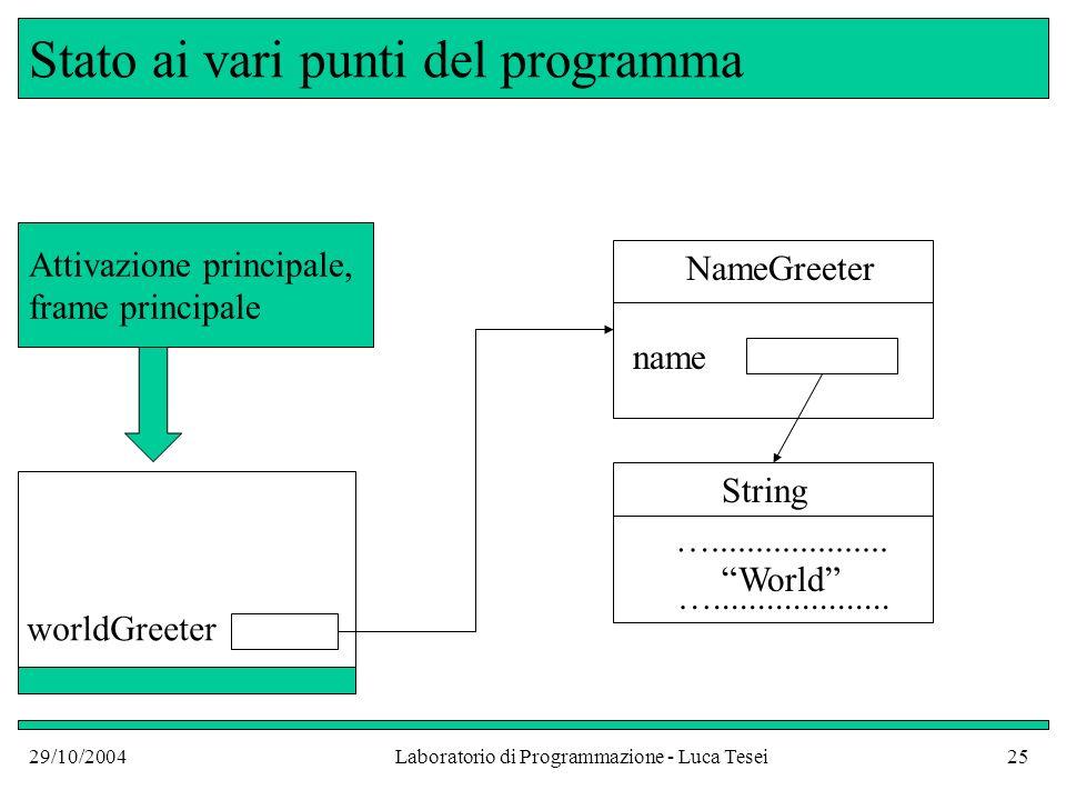 29/10/2004Laboratorio di Programmazione - Luca Tesei25 Stato ai vari punti del programma worldGreeter NameGreeter name String …....................