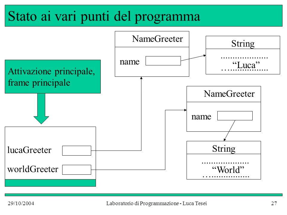 29/10/2004Laboratorio di Programmazione - Luca Tesei27 Stato ai vari punti del programma worldGreeter NameGreeter name String....................